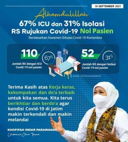 110 Rumah Sakit Rujukan Covid-19 di Jatim Nol Pasien, Gubernur Khofifah: Terima Kasih atas Kekompakannya