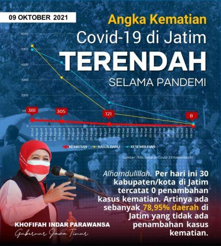Kematian Covid-19 di Jatim Terendah Selama Pandemi, Gubernur Khofifah: Jangan Kendor!