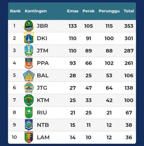 PON XX Papua: Jabar Juara Umum, DKI Jakarta Runner Up, Jatim Peringkat 3