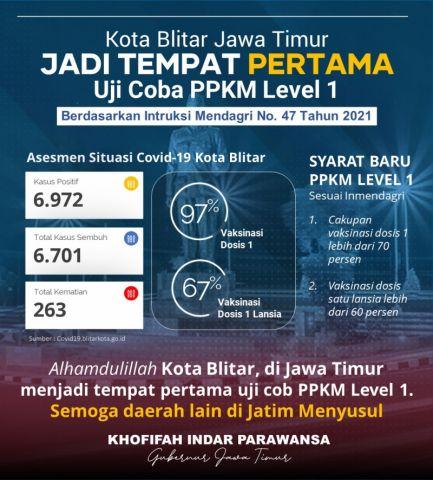 Bukan Surabaya! Kota Blitar jadi Daerah Pertama Uji Coba PPKM Level 1 Jawa-Bali